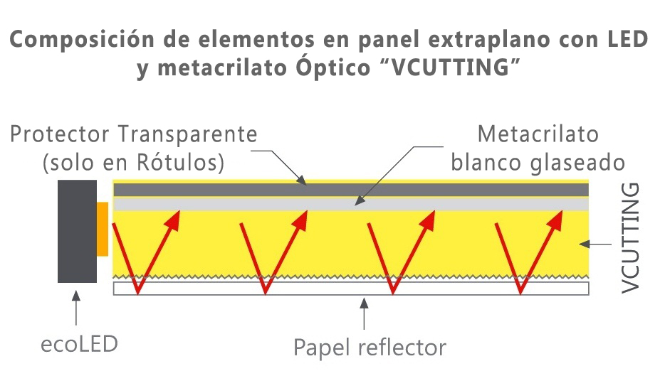 Metacrilato Optico Vcutting